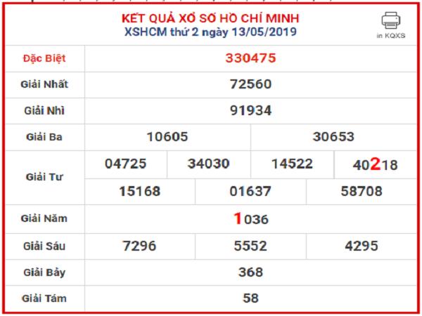 Các chuyên gia dự đoán kqxshcm xác suất trúng 100%