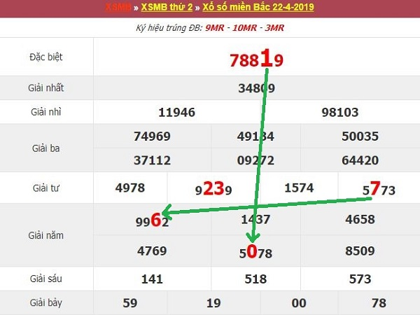 Bảng thống kê con số may mắn trong KQXSMB ngày 01/07