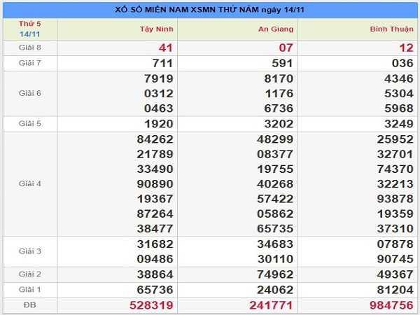 Tổng hợp dự đoán kqxsmn ngày 21/11 chuẩn xác 100%
