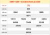 Bảng tổng hợp dự đoán xổ số bình phước thứ 7 ngày 29/02