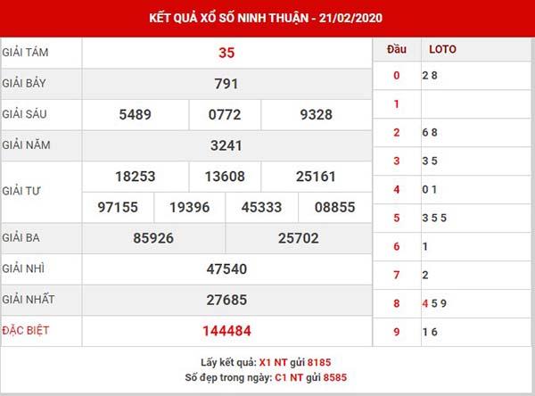 Dự đoán kết quả xs Ninh Thuận ngày 28-02-2020