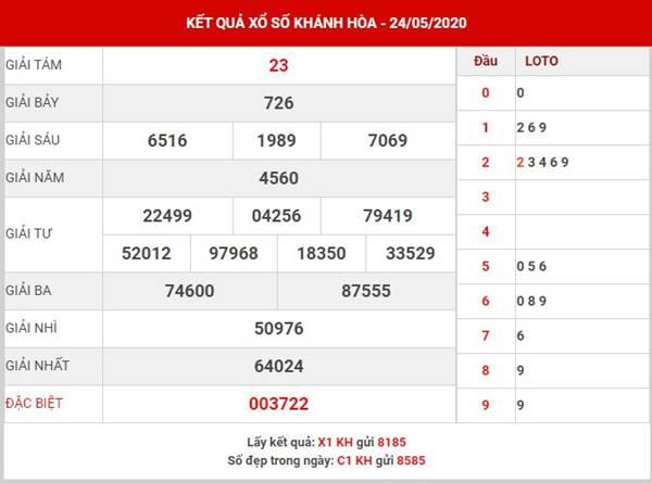 Dự đoán XS Khánh Hòa thứ 4 ngày 27-5-2020