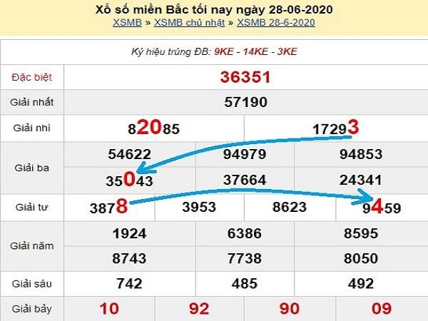 du-doan-xsmb-bach-thu-ngay-29-6-2020-min