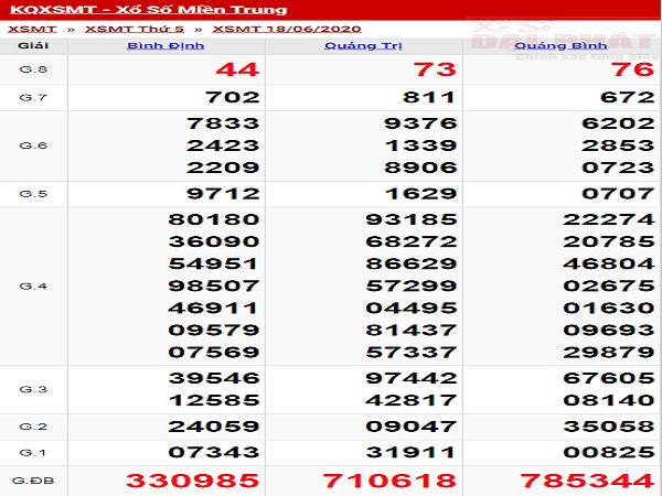 xo-so-mien-trung-thu-5-ngay-18-06-2020-min