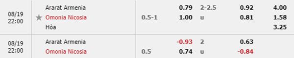 Tỷ lệ kèo giữa Ararat-Armenia vs Omonia Nicosia