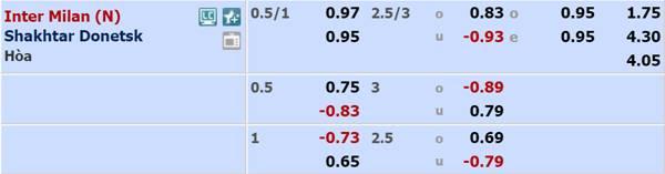 Tỷ lệ kèo giữa Inter Milan vs Shakhtar Donetsk