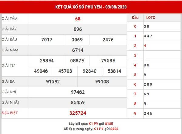 Dự đoán kết quả sổ xố Phú Yên thứ 2 ngày 10-8-2020