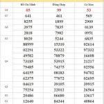 Dự đoán XSMN 10/8/2020 chốt lô VIP miền Nam thứ 2