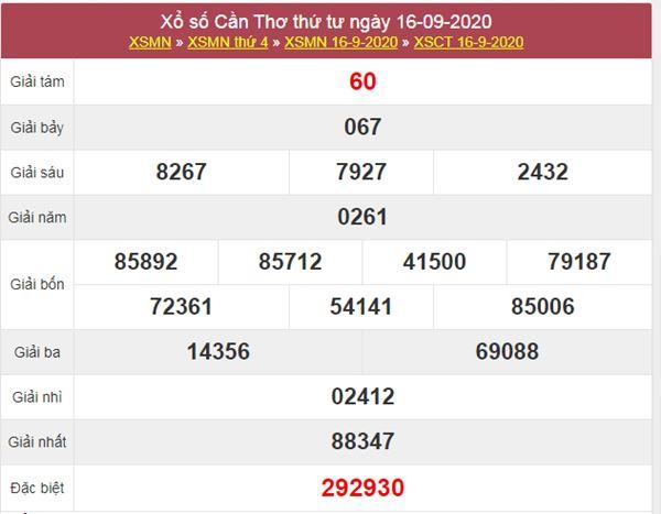 Dự đoán XSCT 23/9/2020 chốt lô số đẹp Cần Thơ thứ 4