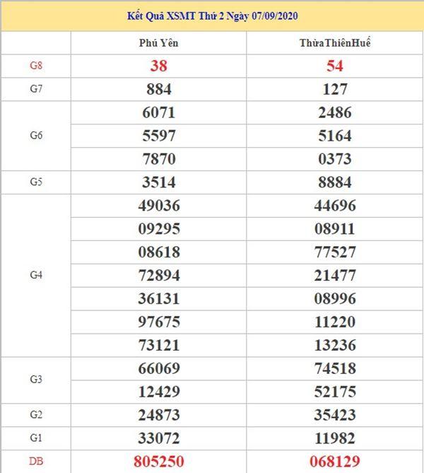 Dự đoán XSMT 14/9/2020 chốt lô miền Trung thứ 2 cực chuẩn