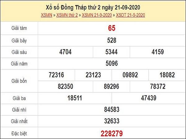 Dự đoán XSDT 28/9/2020