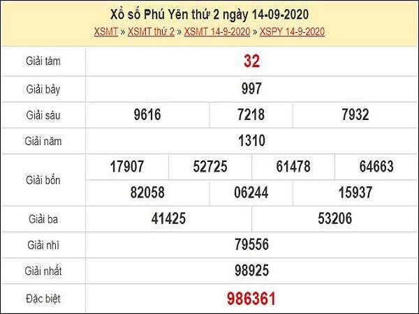 Dự đoán xổ số Phú Yên 21-09-2020