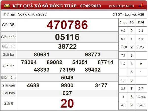 Dự đoán KQXSDP- xổ số đồng tháp ngày 14/09/2020 của các chuyên gia