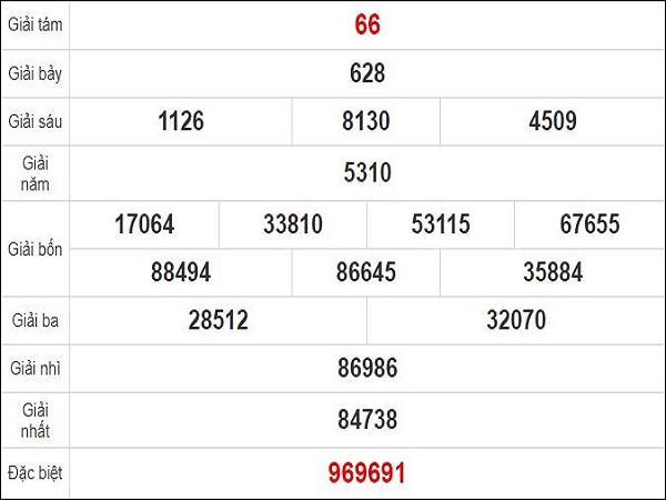 Dự đoán xổ số TP Hồ Chí Minh 12-09-2020