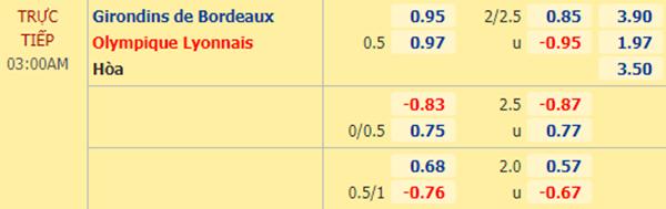 Tỷ lệ bóng đá giữa Bordeaux vs Lyon