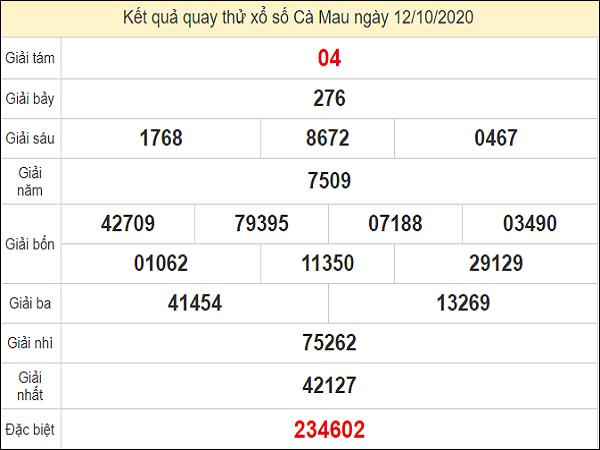 Dự đoán xổ số Cà Mau 12-10-2020