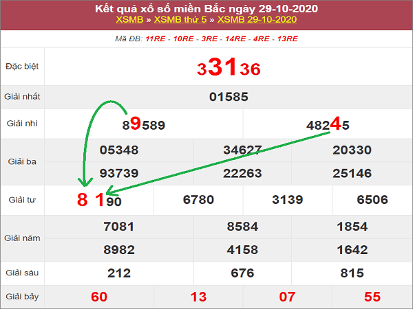 Tổng hợp dự đoán KQXSMB ngày 30/10/2020- xổ số miền bắc