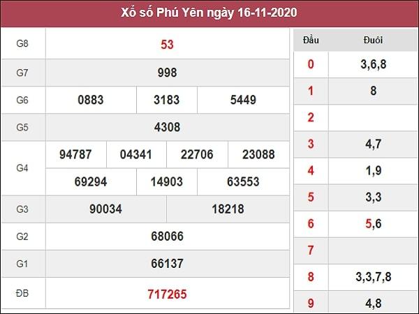 Dự đoán xổ số Phú Yên 23-11-2020