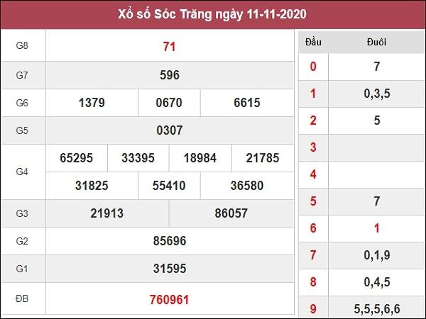 Dự đoán XSST 18/11/2020