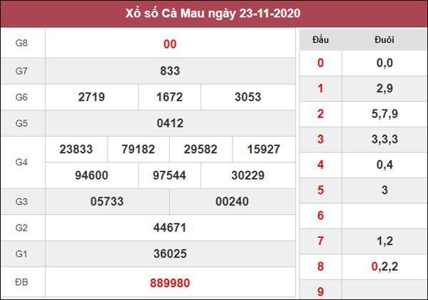 Dự đoán XSCM 30/11/2020 chốt số thần tài Cà Mau thứ 2
