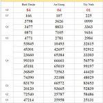 Dự đoán XSMN 5/11/2020 chốt lô miền Nam tỷ lệ trúng cao