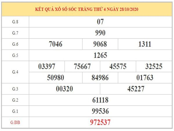 Dự đoán XSST ngày 04/11/2020 dựa trên kết quả kỳ trước