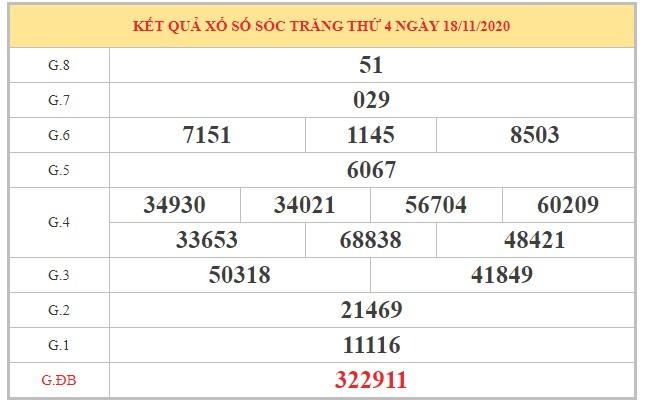 Dự đoán XSST ngày 25/11/2020 dựa trên kết quả kỳ trước