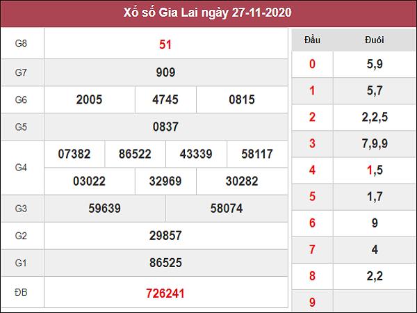 Dự đoán XSGL ngày 04/12/2020- xổ số gia lai