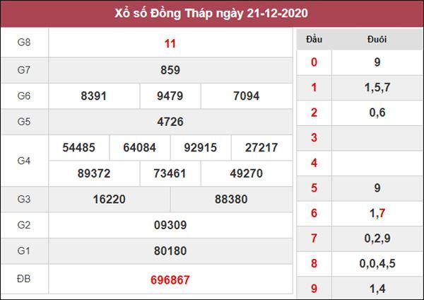 Dự đoán XSDT 28/12/2020 chốt KQXS Đồng Tháp thứ 2