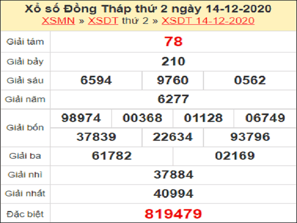 Dự đoán XSDT ngày 21/12/2020- xổ số đồng tháp hôm nay