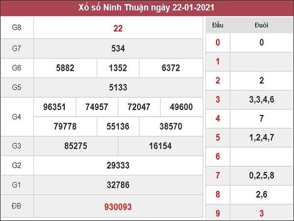 Dự đoán xổ số Ninh Thuận 29/1/2021