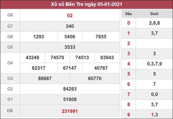 Dự đoán XSBT 12/1/2021 thứ 3 khả năng trúng cao nhất