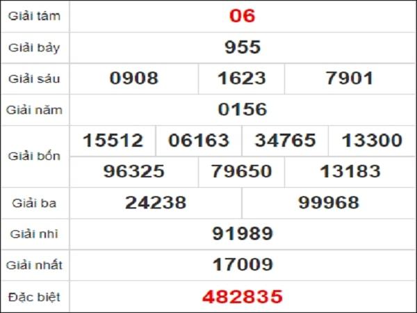 Quay thử kết quả xổ số tỉnh Ninh Thuận ngày 29/1/2021 thứ 6