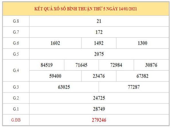 Dự đoán XSTN ngày 4/2/2021 dựa trên kết quả kỳ trước