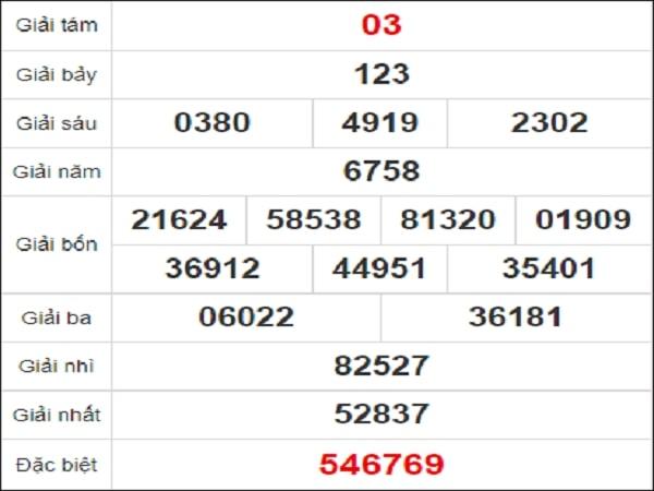 Dự đoán xổ số Quảng Nam 23/2/2021