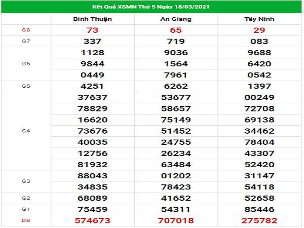 Dự đoán XSMN 25/3/2021