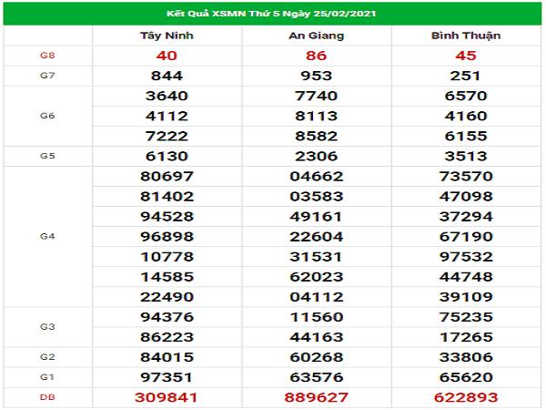 Dự đoán XSMN 4/3/2021