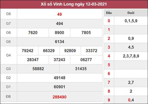 Dự đoán XSVL 19/3/2021 chốt đầu đuôi giải đặc biệt thứ 6
