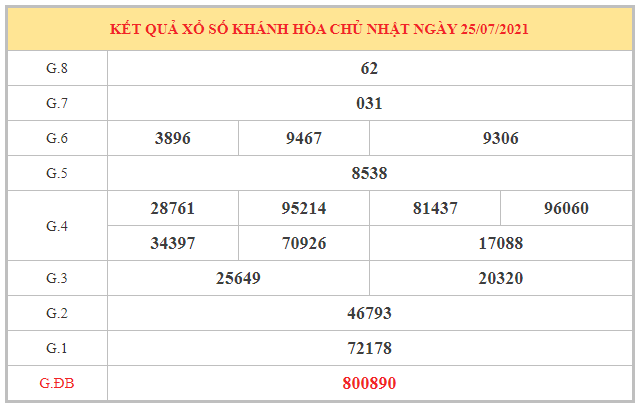 Dự đoán XSKH ngày 28/7/2021 dựa trên kết quả kì trước