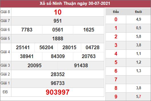 Dự đoán XSNT ngày 6/8/2021 dựa trên kết quả kì trước