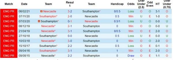 Thành tích đối đầu gần đây của newcastle vs southampton
