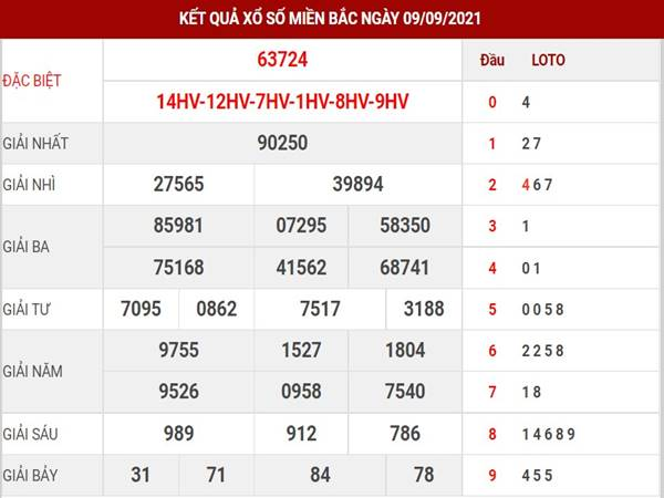 Dự đoán kết quả sổ số MB thứ 6 ngày 10/9/2021