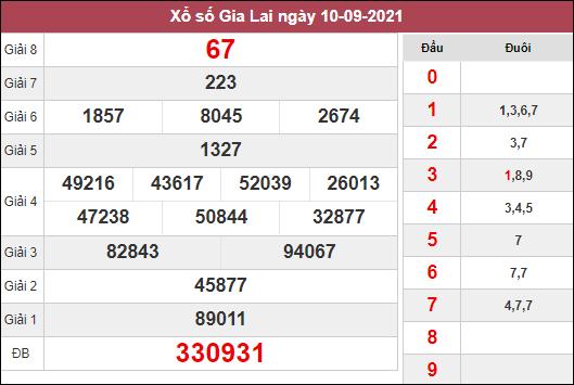 Dự đoán XSGL ngày 17/9/2021 dựa trên kết quả kì trước