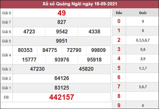 Dự đoán xổ số Quảng Ngãi ngày 25/9/2021 dựa trên kết quả kì trước